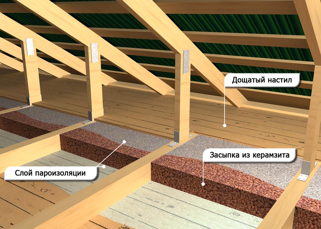Утепление потолка бани