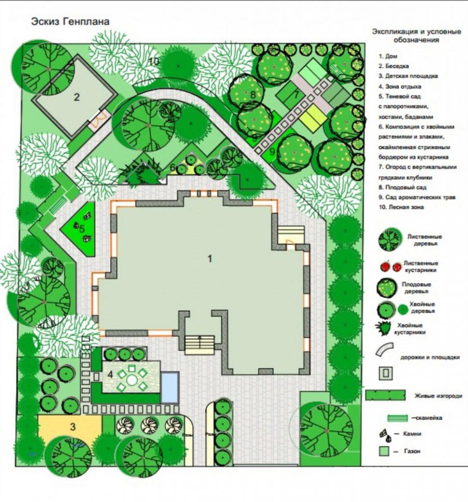 План дизайнерского ландшафта